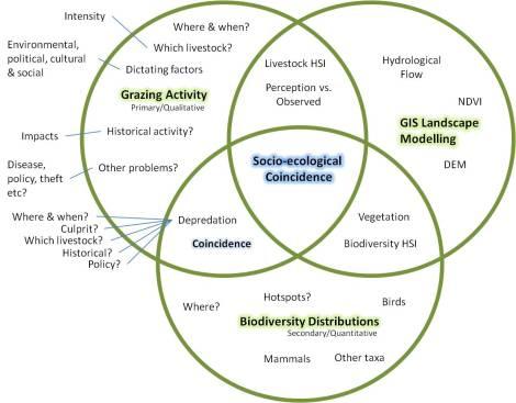 Socio-ecological Coincidence